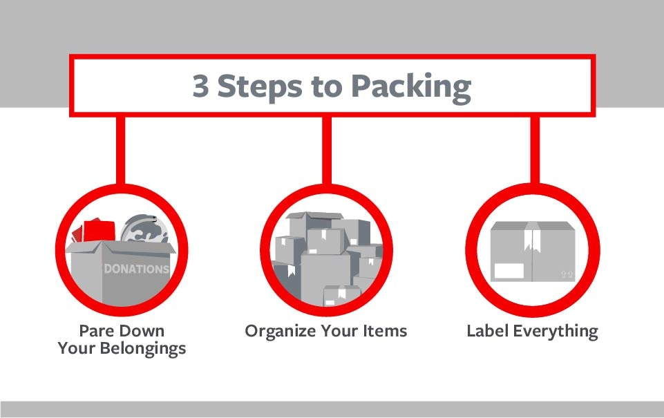 3 steps for moving list graphic